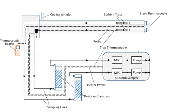 Sorbent Trap Sampling Diagram