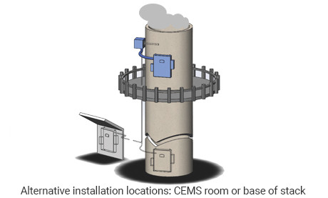 Compact Emissions Monitoring System Stack Diagram