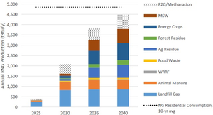 Chart showing Estimated Annual RNG Production, High Resource Potential Scenario