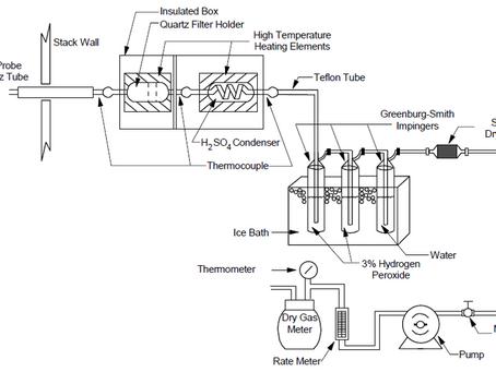 Comparing SO3 Methodologies: Sorbent Traps vs. Controlled Condensate