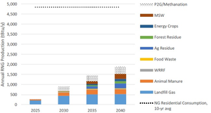 Chart showing Estimated Annual RNG Production, Low Resource Potential Scenario