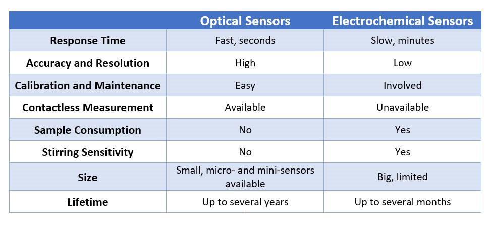 optical sensors vs electrochemical sensors comparison chart