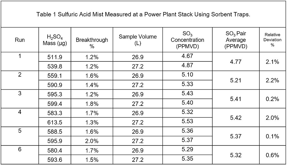 Dataset showing short-term measurement project to determine sulfuric acid emissions