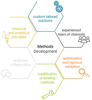 Hexagonal infographic about methods development