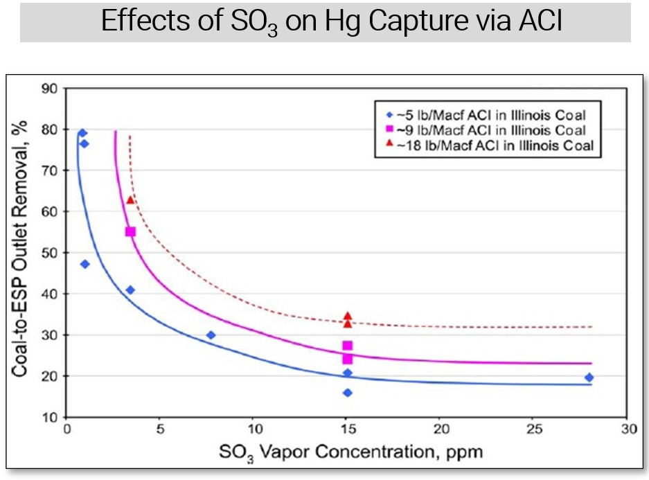 Effects of SO3 on Hg Capture via ACI Graph