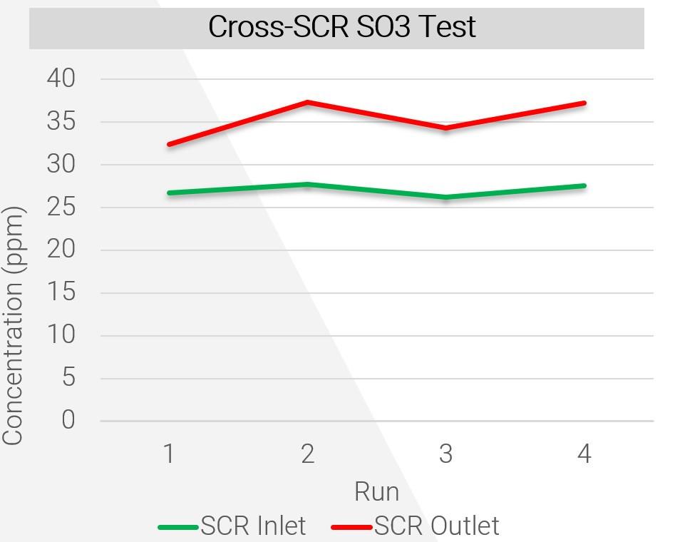 Cross-SCR SO3 Test Graph