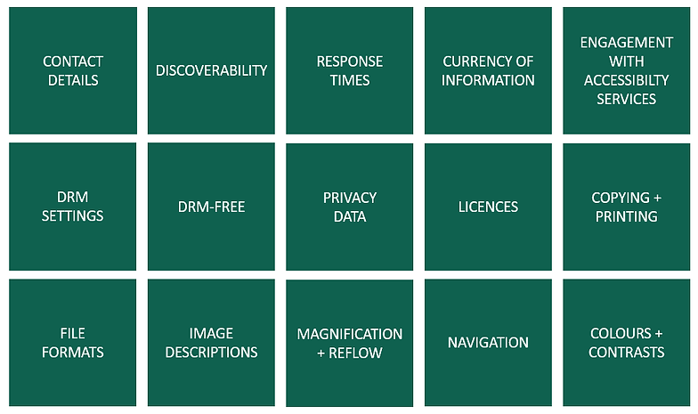 ASPIRE criteria: Contact Details, Discoverability, Response Times, Currency, Engagement, DRM, Privacy, Licences, Copying, File formats, Image Descriptions, Magnification, Navigaton and Colour contrasts.