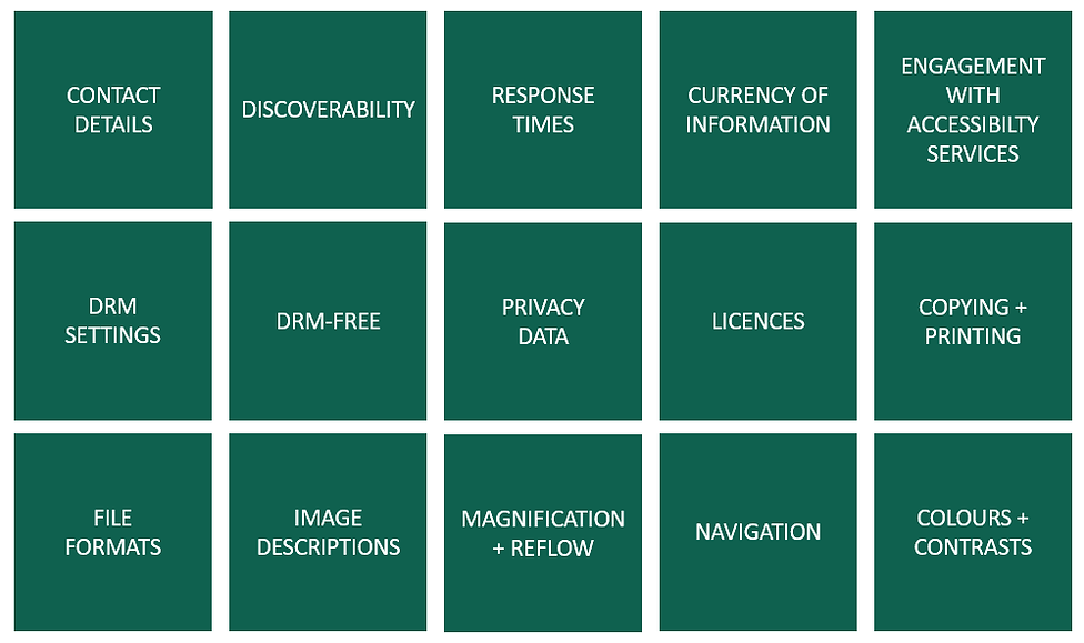ASPIRE criteria: Contact Details, Discoverability, Respose Times, Currency, Engagement, DRM, Privacy, Licences, Copying, File formats, Image Descrptions, Magification, Navigaton and Coloutr conracts.