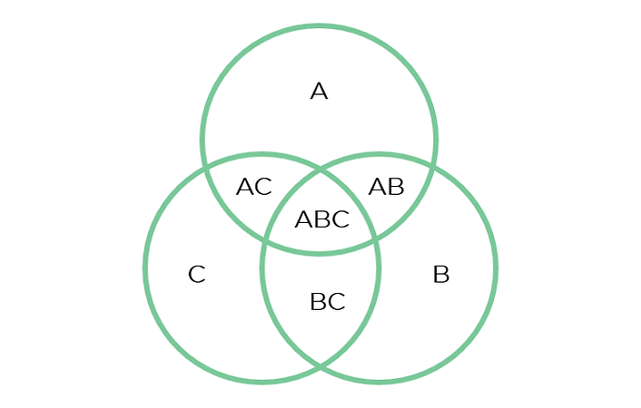 A Venn Diagram with three intersecting circles labeled A, B and C.