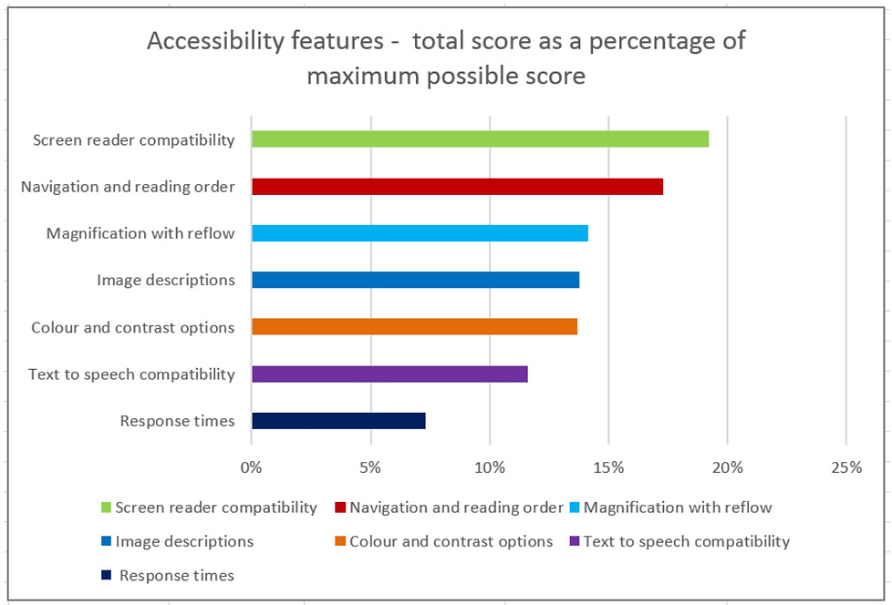Horizontal br chart of accessibilit features.