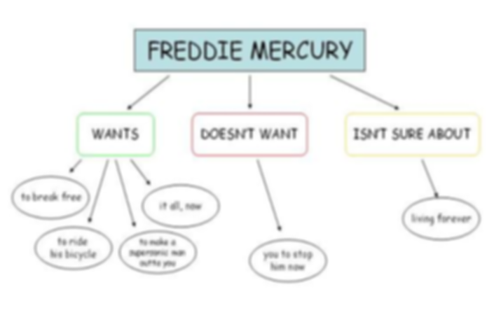 ​A flowchart details what Freddie Mercury wants through his lyrics.