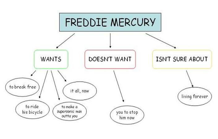 A flowchart details what Freddie Mercury wants through his lyrics.
