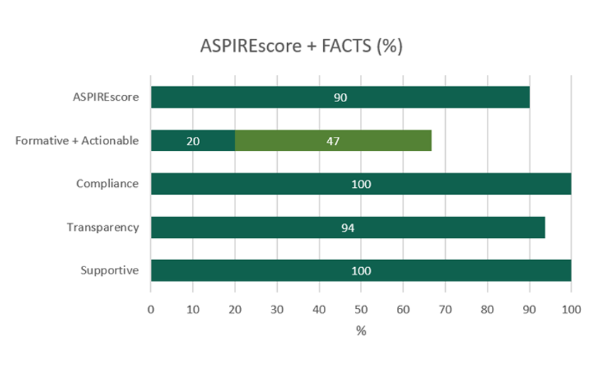A horizontal bar chart illustrates the FACTS scores.