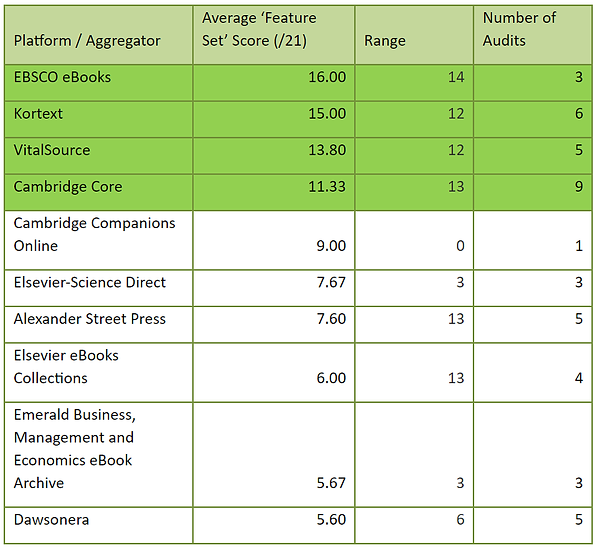 Table of top 10 platforms wit range and number of audits.