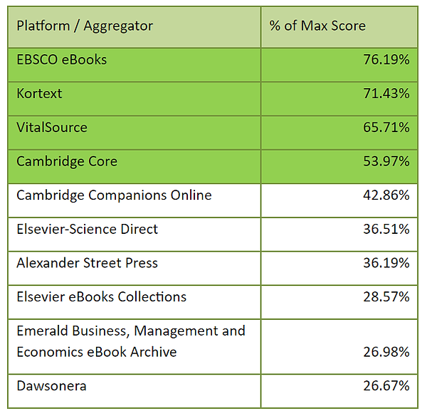 Table of top 10 platforms with percentage of maximum score.