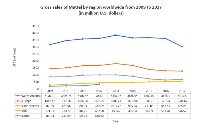 A line chart describes the gross sales of Mattel by region between 2009 and 2017.