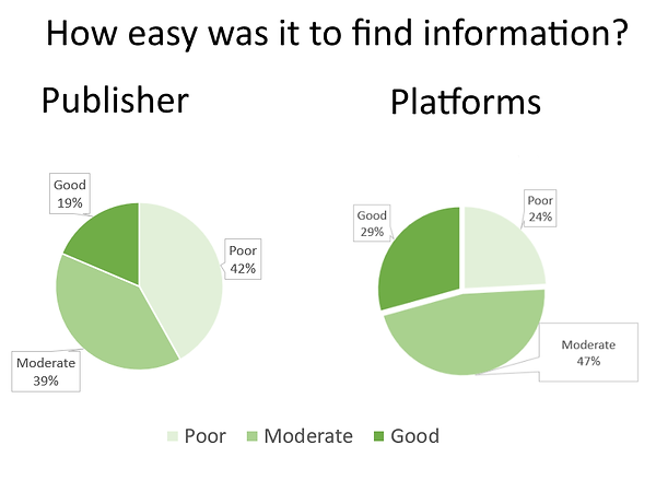 How easy ws it to find information. Publisher data: Poor 42%, Moderate 39%, Good 19%. Platforms: Poor 24%, Moderte 47%, Good 29%.