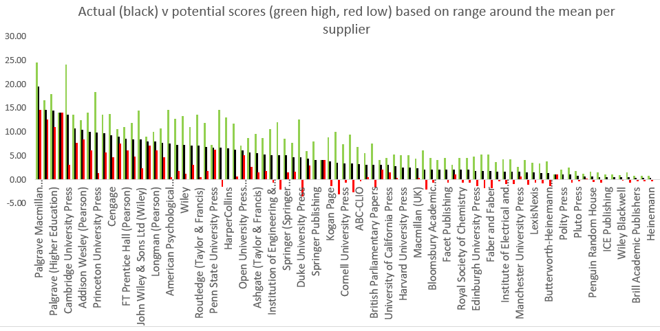 Bar chart illusratig the range around the mean.
