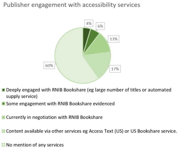 Pie chart of publisher engaement it accessibility services.