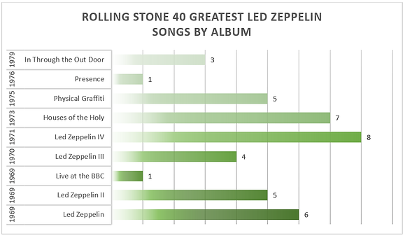 bar chart of the greatest Led Zeppelin songs by album according to Rolling Stone magazine