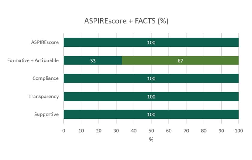 A graph visualises the ASPIRE score.