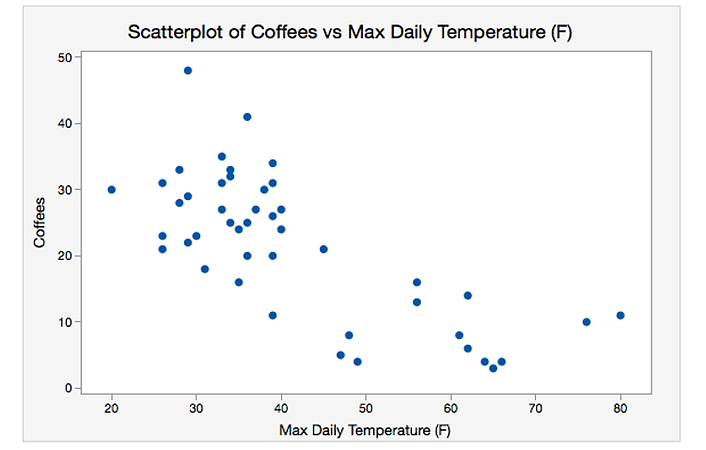 ​A scatter chart compares coffee sales to daily temperature.