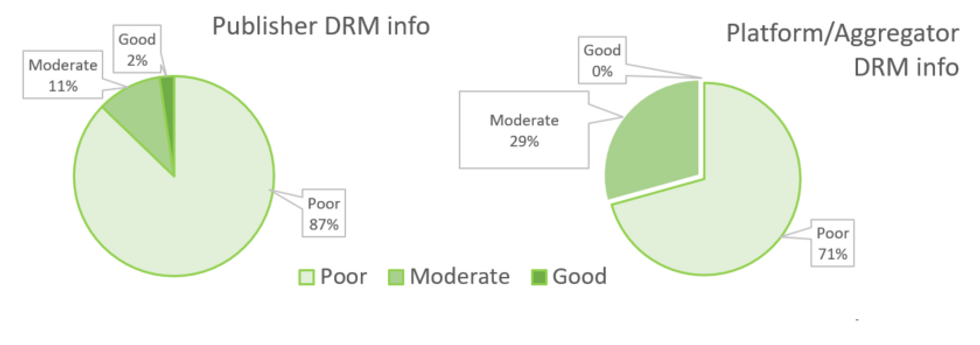 Pie chartsillustrate Publisher and Platform DRM information.