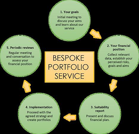 Bespoke portfolio service.png