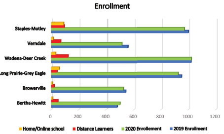 Slight decline in enrollment for area schools