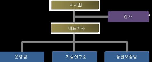 한글조직도.png