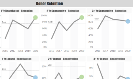 Tableau Dashboard - Donor Retention