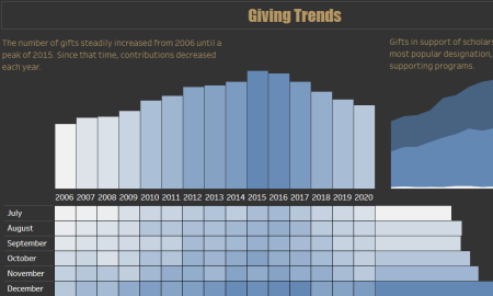Tableau Dashboard - Giving Trends