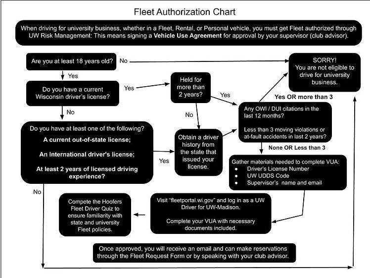Getting Fleet Authorized (1).jpg