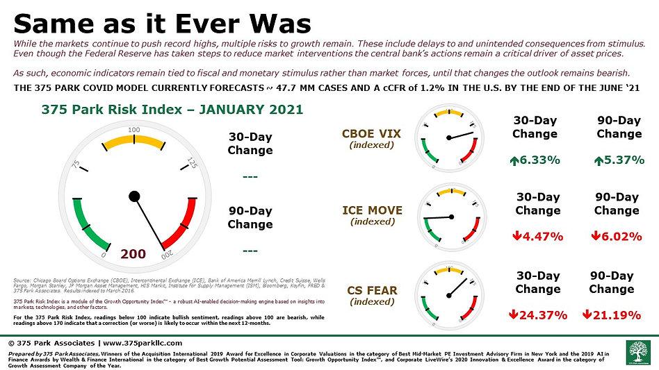 375 Park Associates Risk Index - January