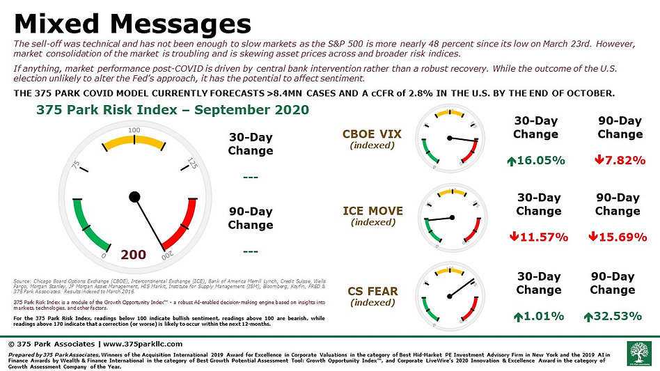 375 Park Associates Risk Index - Septemb