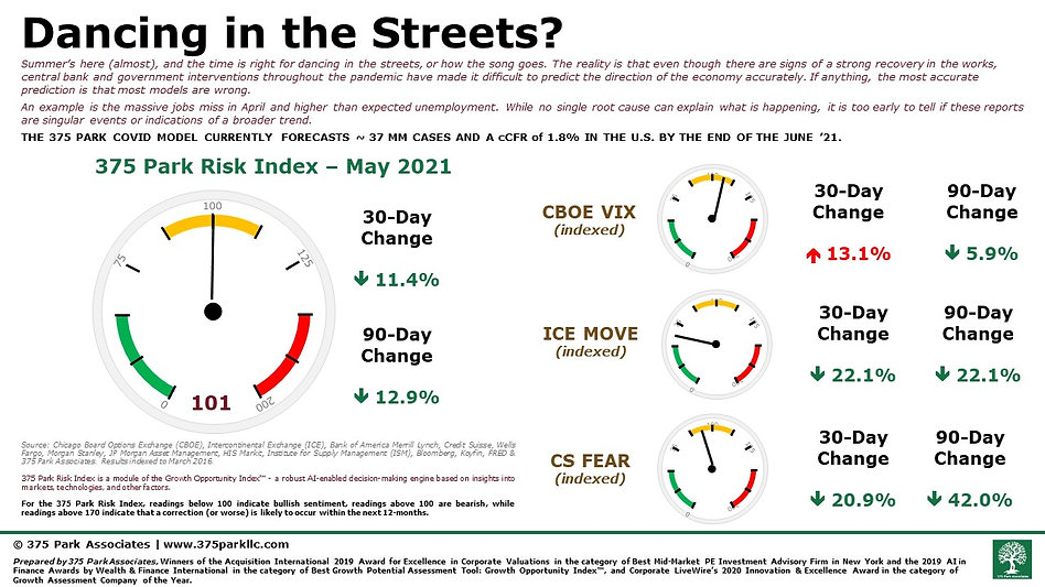 375 Park Associates Risk Index - May 202