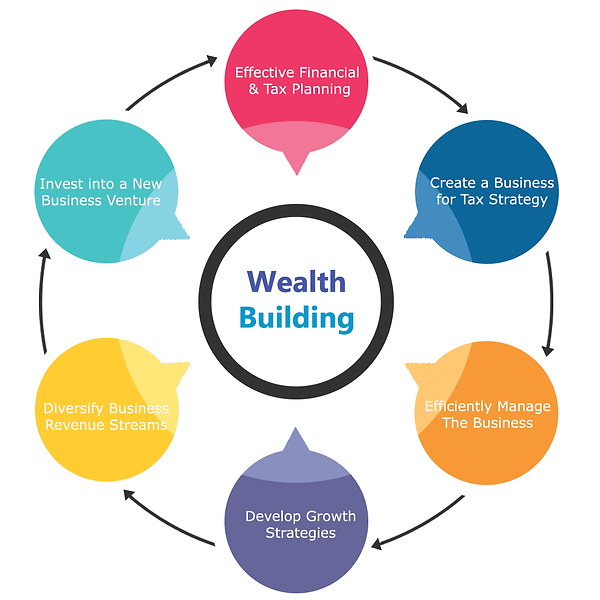 SMG Wealth Building Chart.png