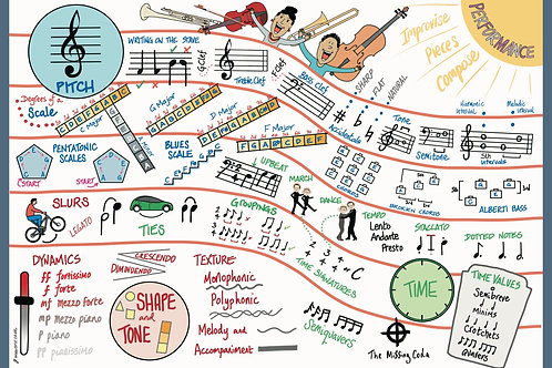 The Missing Coda Poster (A2) - Beginner Music Theory #3