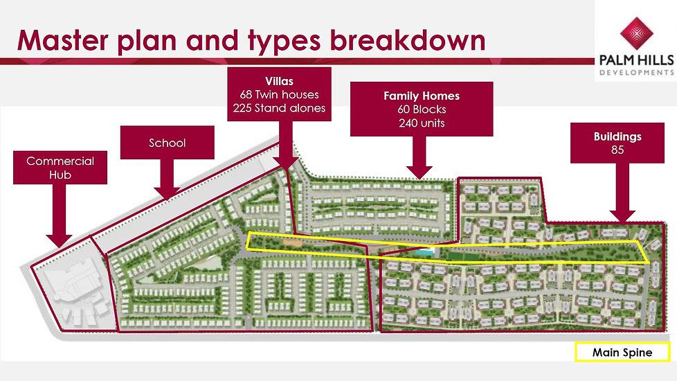 Palm Hills Alexandria Master Plan