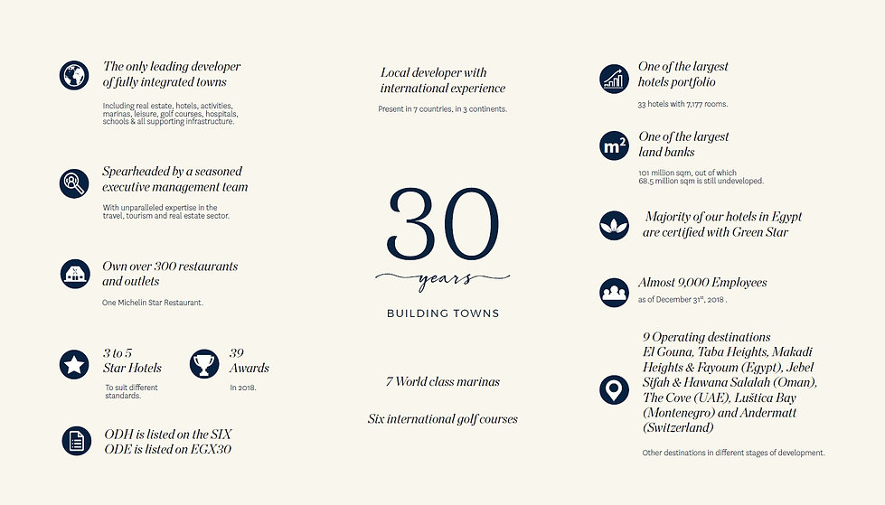Orascom Development Quick Facts & Figures