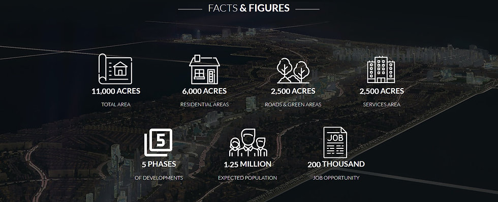 Mostakbal City Facts & Figures