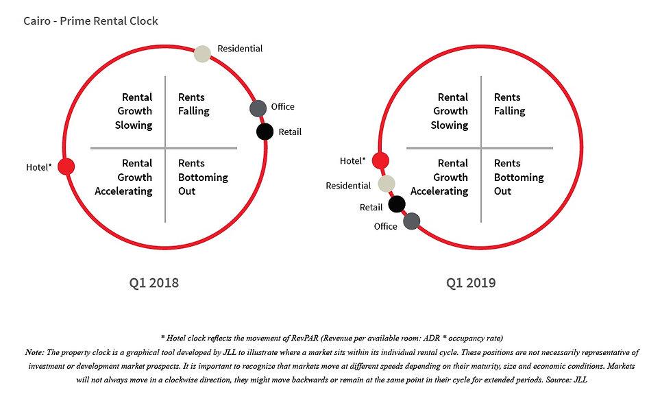JLL Cairo Prime Rental Clock Q1 2019.jpg