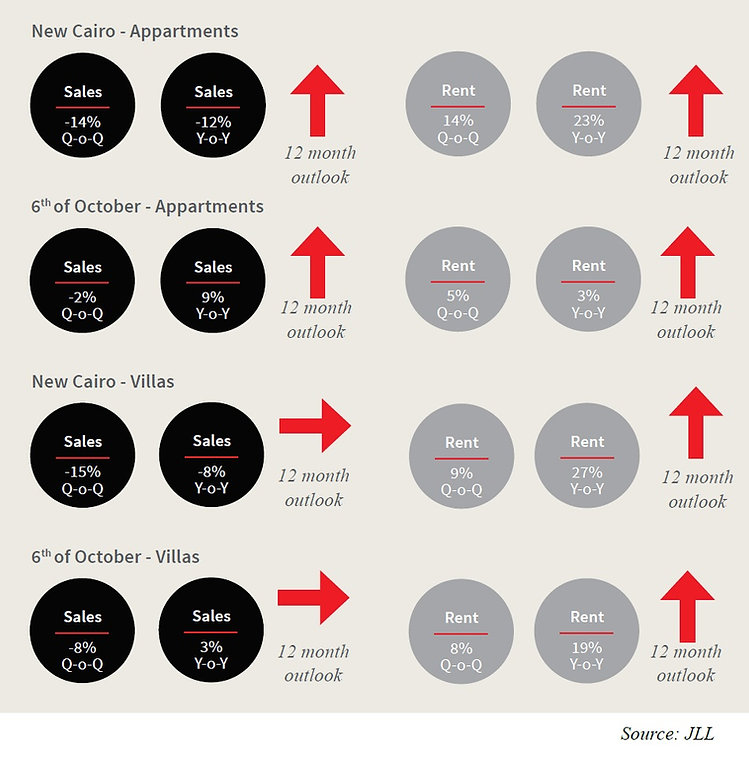 JLL Cairo Residential Performance Q1 201