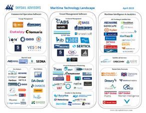 2019 Maritime Technology landscape