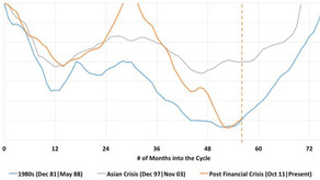 Market Analysis: Dry bulk market cycle vs. the 1980s and the Asian Crisis