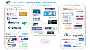 Skysail Advisors' Commercial Maritime Technology Landscape