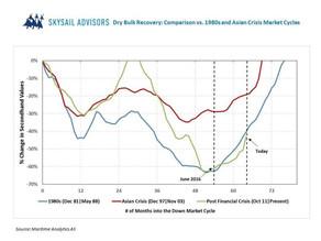 Dry Bulk Market Recovery?