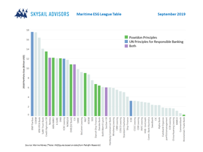Skysail Advisors Ltd Maritime ESG League Table