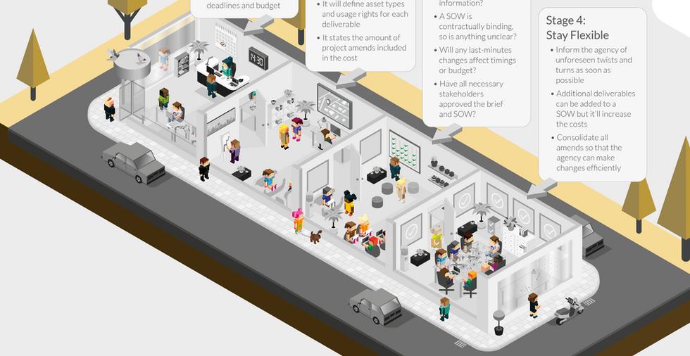 Creative Organisation Infographic