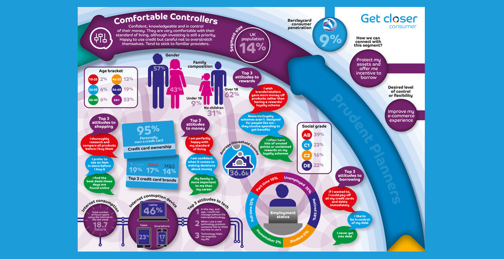 Barclaycard Infographic